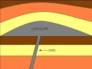 Laccolith forms as a blister in between sedimentary layers
