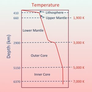 Dioagram showing temperature increase with depth in the Earth