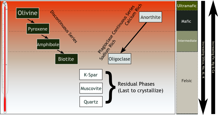 Diagram of Bowen's Reaction Series, Y-shpaed with 8 minerals and a temperature scale