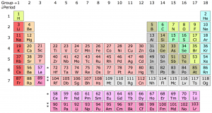 Simplified Periodic Table of the Elements