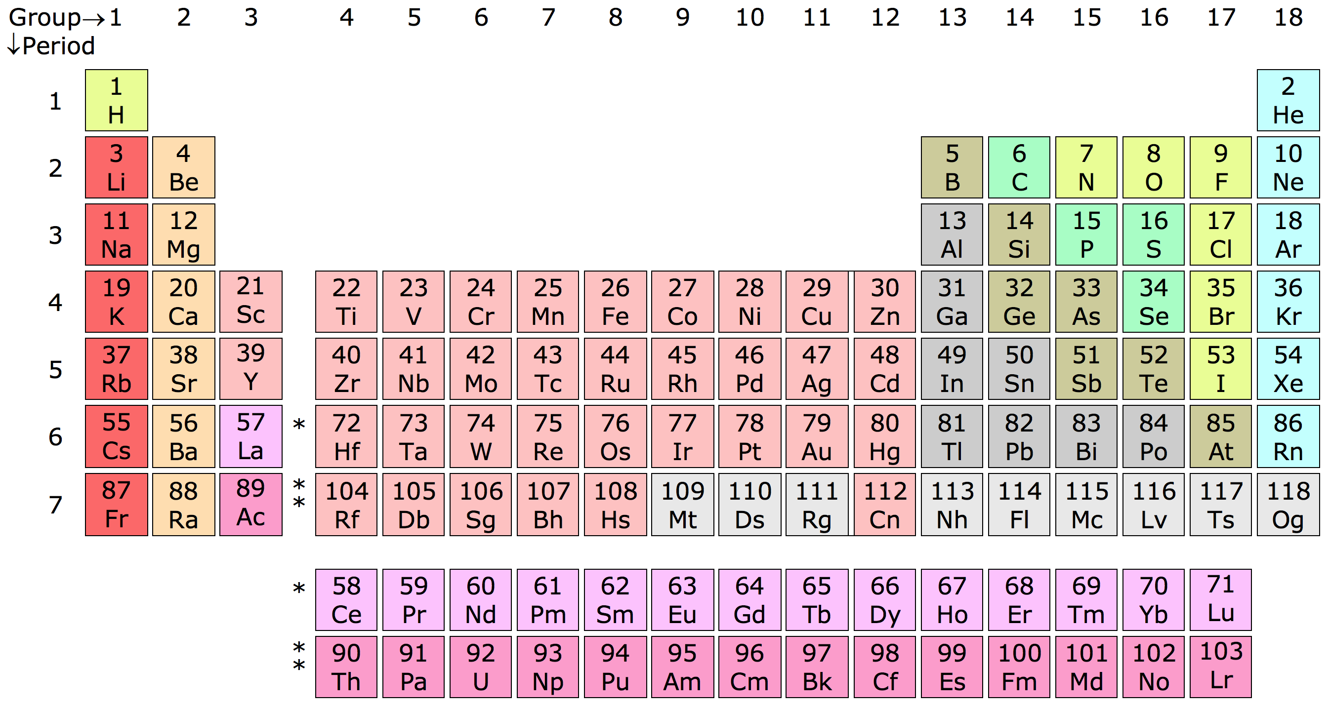 Where is uranium found on the periodic table choice image 7 geologic time an introduction to geology simplified periodic table of the elements gamestrikefo choice image gamestrikefo Images