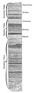 Stylized column of rock strata related to the eras and periods of the Geologic Time Scale illustrating the association of time, rock, and earth history