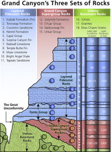Diagram showing the three classes of rocks in the Grand Canyon: the oldest metamorphic and granitic rocks of the inner gorge, the tilted and block faulted strata of the later Precambrian Grand Canyon Supergroup, and the horizontal Paleozoic strata of the canyon walls.