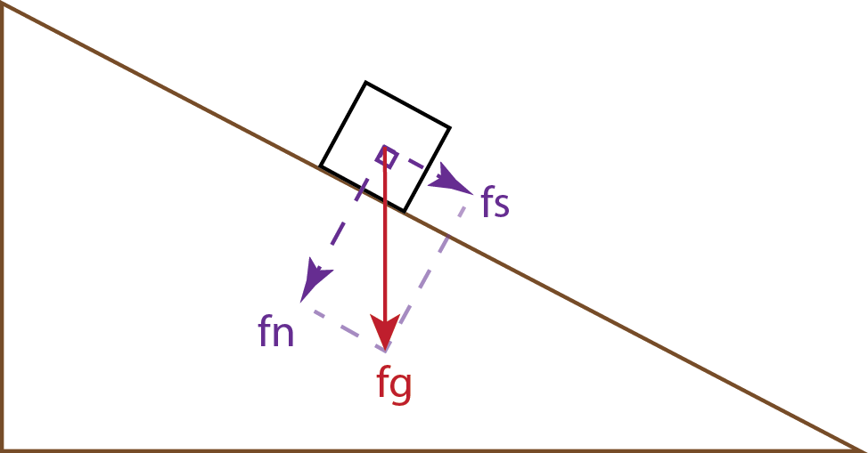 Forces on a block on an inclined plane (fg = force of gravity; fn = normal force; fs = shear force).