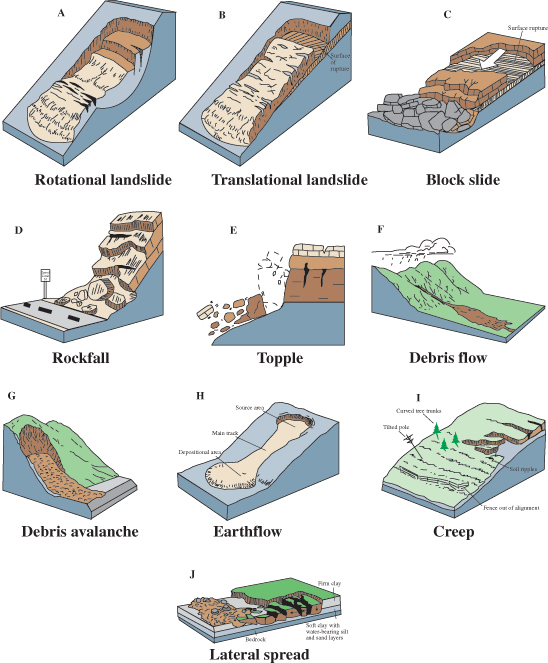 Examples of some of the types of landslides.