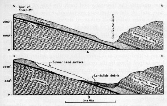 "Shows a before and after scenario of the Gros Ventre slide area with bedding parallel to the surface and oversteepending caused by the river. The ""after"" image show how the rock material slide along a bedding plane."