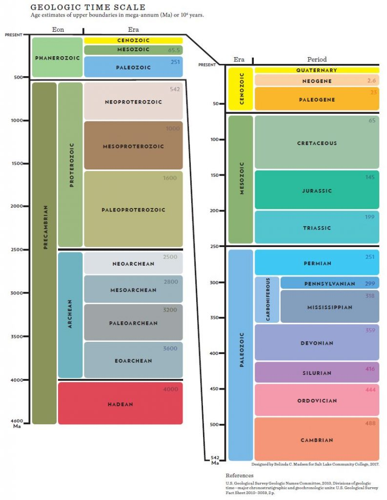The Geologic Time Scale with an age of each unit shown by a scale