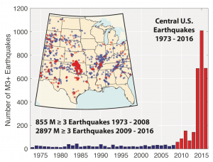 There is a large spike in earthquakes
