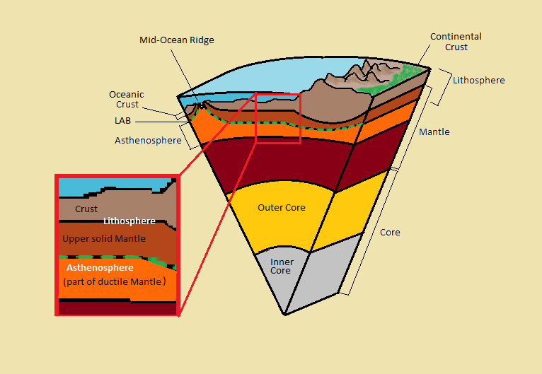 It is thin at a mid-ocean ridge, thick under collisions