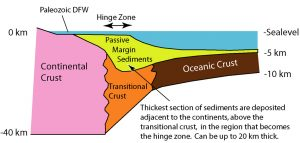 The plate thins from continent to ocean