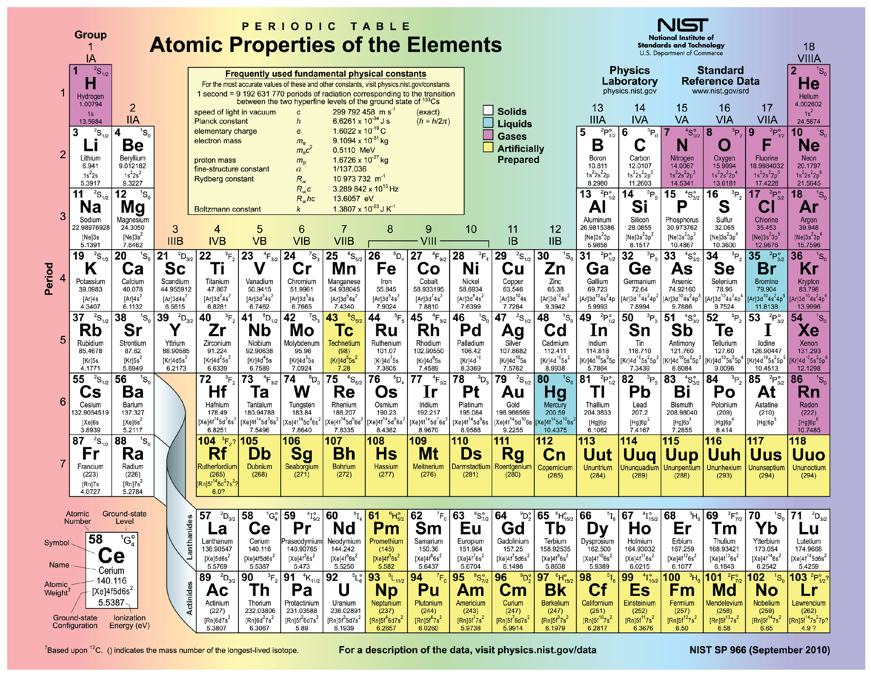 3 minerals an introduction to geology the periodic table of the elements showing all elements with their chemical symbols atomic weight gamestrikefo Choice Image