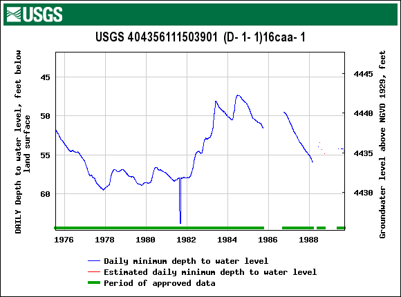 A hydrograph is a line graph that shows depth to water with time.