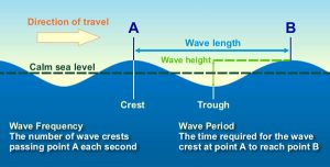 Crest, trough, period, wavelength are labeled.