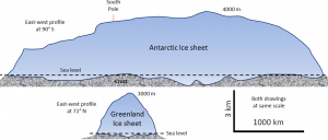 Cross-sectional view showing that the Antarctica ice sheet is much larger than the Greenland ice sheet (Source: Steve Earle).