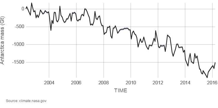 Graph shows decline of Antarctic ice mass by 2,000 gigatons from 2002 to 2016.