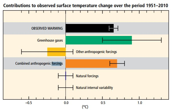 Graph shows that anthropogenic greenhouse gases have a much larger influence on temperature than other factors such as natural changes.