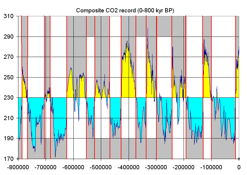 Graph shows concentrations of carbon dioxide around 290 ppm during warm periods and 190 ppm during glacial periods. Total time frame is about 800,000 years.