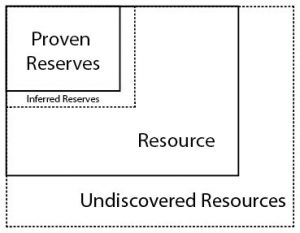 "Diagram shows the small box of ""reserves"" within a larger box of ""resources"". There is also an ""inferred resources"" box that is slightly larger than ""proven reserves"" box and an ""undiscovered resources"" box slightly larger than the resources box."