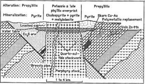 The diagram shows the zones of mineralization.