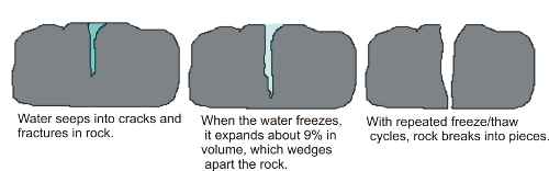 A crack in a rock gets progressively bigger as ice freezes, prying the crack open over time.