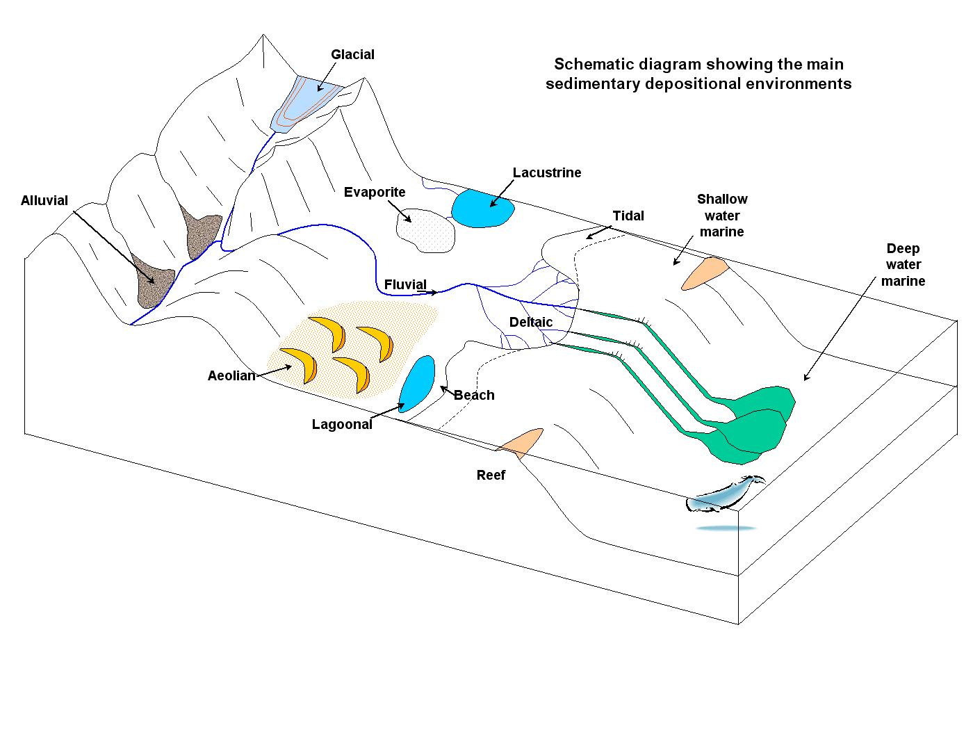 Many different environments are representative environments from high elevation to deep under water.