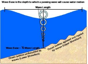 The diagram shows that wavebase is 1/2 the wavelength of waves of water.