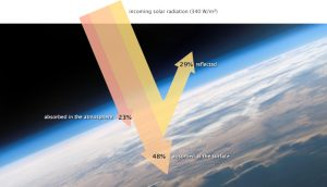 This figure shows incoming solar radiation, 23% is absorbed in the atmosphere, 29% reflected, and 48% absorbed at the surface after passing through atmosphere.