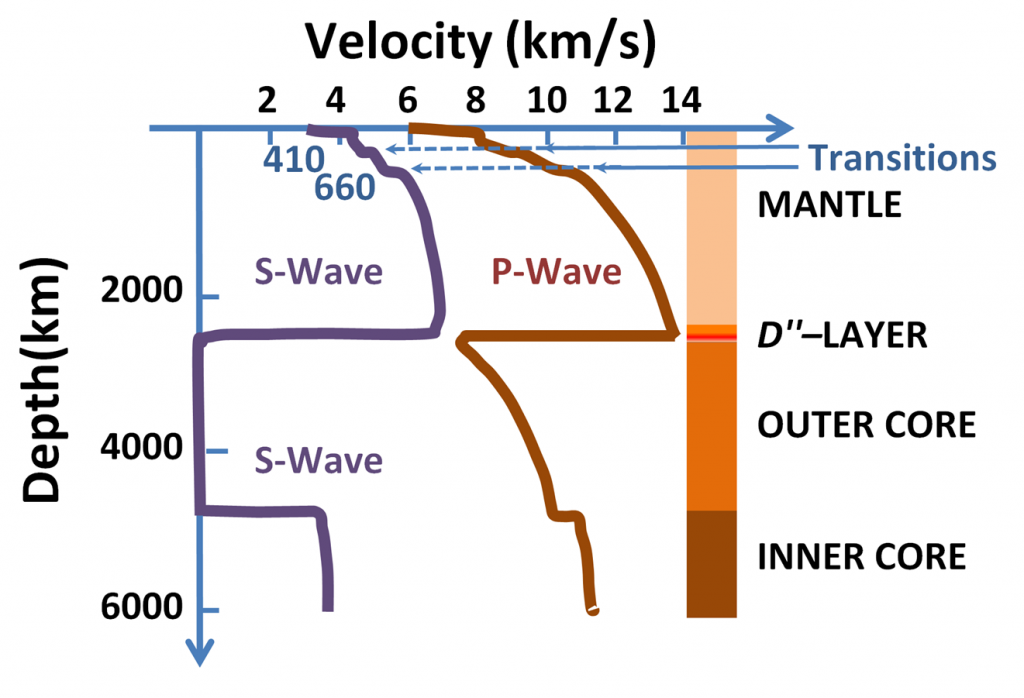 Speed of seismic waves with depth in the earth. Two thousand kilometers is 1240 miles.