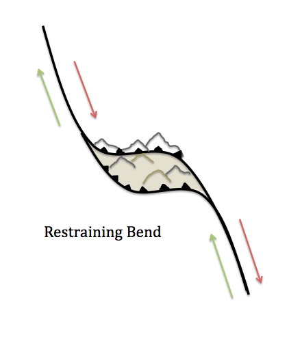 The fault is dextral, and has a leftward bend, causing uplift.