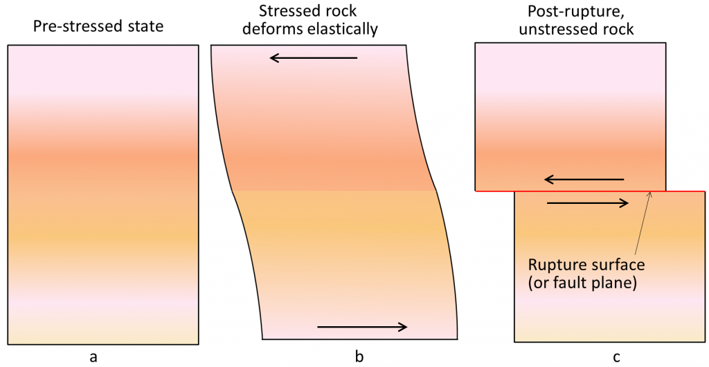 Process of elastic rebound: a) Undeformed state, b) accumulation of elastic strain, and c) brittle failure and release of elastic strain.