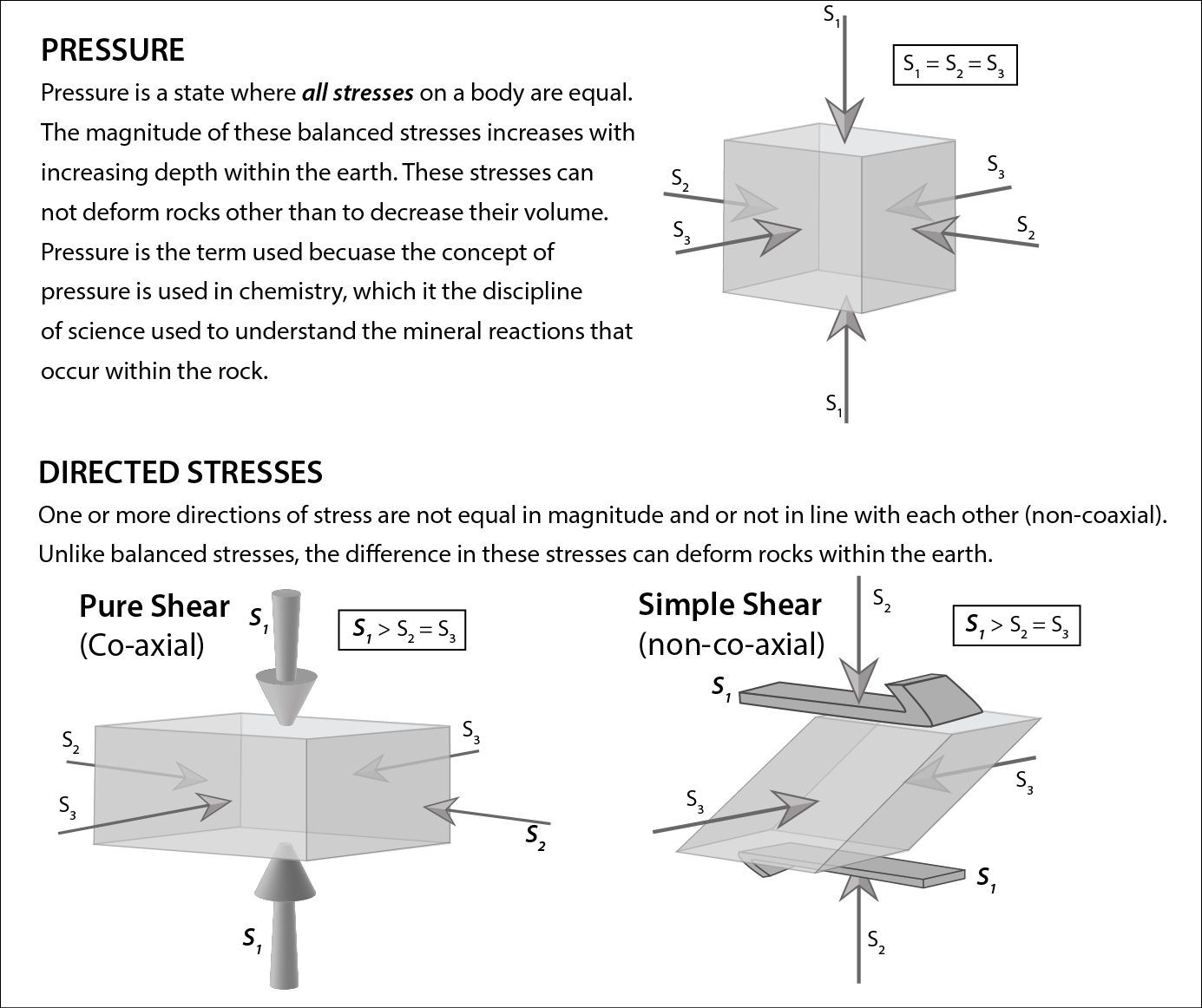 Pressure is a state where all stresses on a body are equal. The magnitude of these balanced stresses increases with increasing depth within the earth. These stresses can not deform rocks other than to decrease their volume. Pressure is the term used becuase the concept of pressure is used in chemistry, which it the discipline of science used to understand the mineral reactions that occur within the rock. DIRECTED STRESSES s, s, One or more directions of stress are not equal in magnitude and or not in line with each other (non-coaxial). Unlike balanced stresses, the difference in these stresses can deform rocks within the earth.