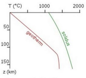 Diagram showing pressures and temperatures of the geothermal gradient increasing deeper in the earth. The solidus line shows that temperatures need to be much higher or pressure needs to be lower in order for rocks to start to melt.