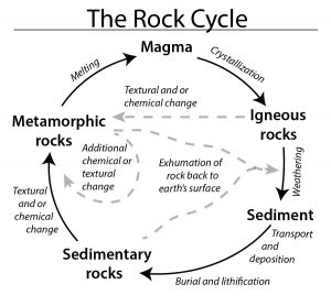 The rock cycle shows how different rock groups are interconnected. Metamorphic rocks can come from adding heat and/or pressure to other metamorphic rock or sedimentary or igneous rocks