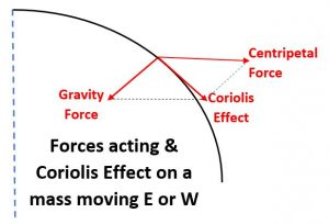 Effect of gravity and the centripetal force to produce the Coriolis Effect on an E-W moving mass on the rotating Earth