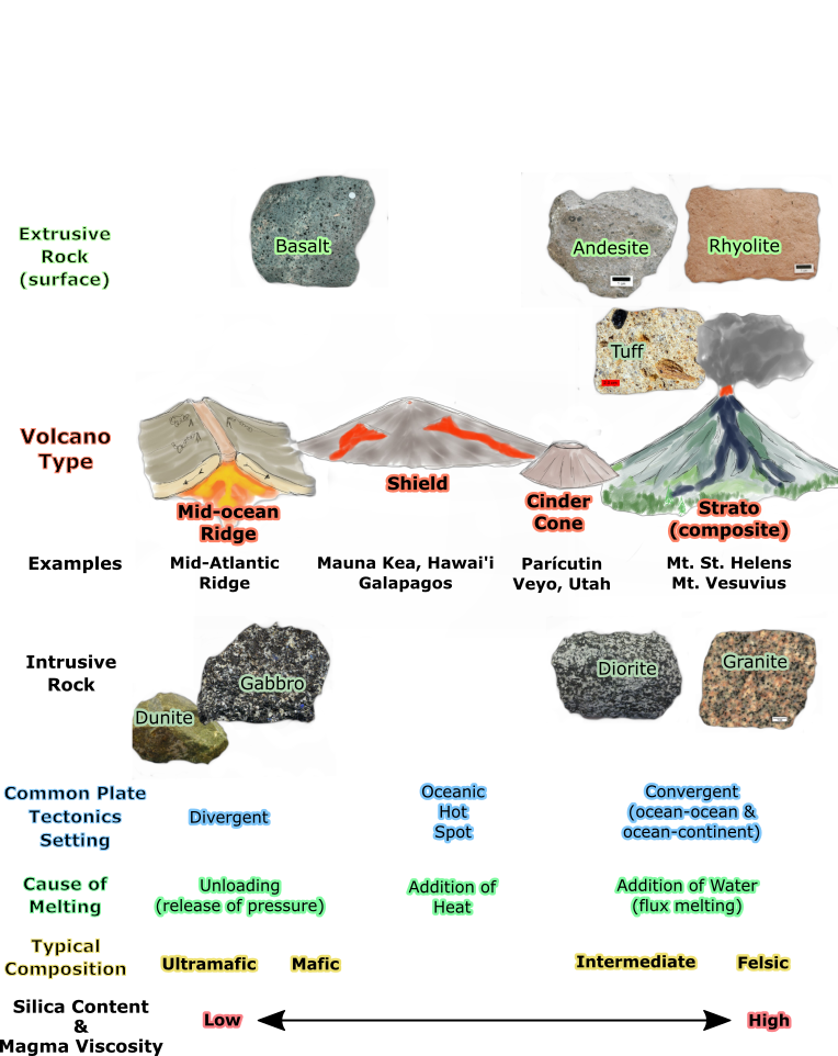 Table of igneous rocks and related volcano types. Horizontal axis is arranged from low to high silica content (i.e. from ultramafic to felsic). First row shows the extrusive (surface) igneous rocks basalt, andesite, and rhyolite. Second row shows volcano types: mid-ocean ridge, shield, cinder cone, and strato (composite). Third row shows examples of each volcano: mid-atlantic ridge, Mauna Kea (Hawaii), Paricutin, and Mt. St. Helens. Forth row shows intrusive rocks from mafic to felsic: Dunite, gabbro, diorige, granite. Fifth row shows common plate-tectonic settings: divergent oceanic hot spot, and convergent boundaries. Sixth row is typical composition: ultramafic, mafic, intermediate, and felsic.