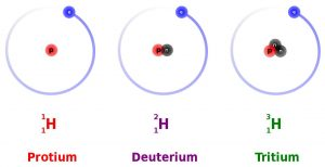 Three isotopes of hydrogen differing in the number of neutrons.