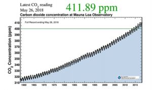 The Keeling Curve showing increasing atmospheric CO2 since 1958. The increase is exponential, not linear!