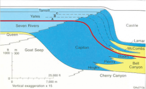 Cross-section showing three different rocks strata with unique lithology all being deposited at the same ancient time in nearby geographic areas.