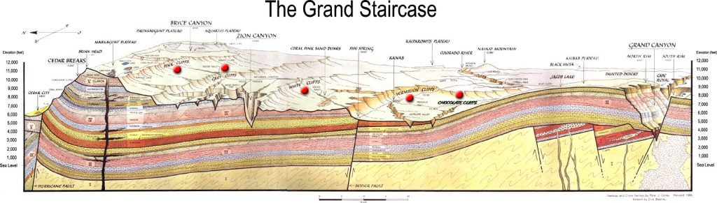 Cross-section showing the same strata in the Grand Canyon, Zion, Bryce Canyon, and Cedar Breaks