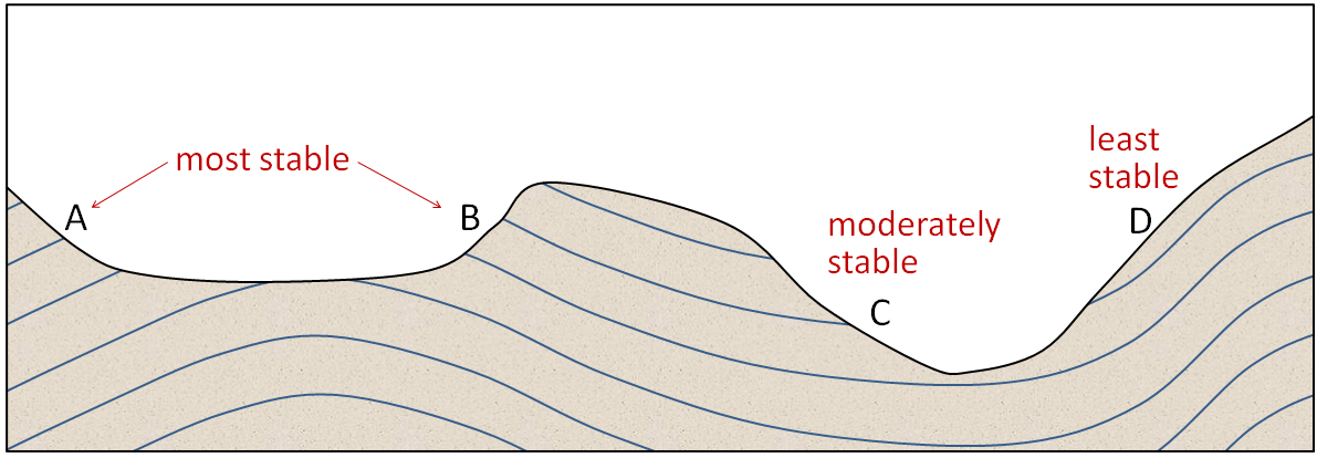 At locations A and B, the bedding is nearly perpendicular to the slope and the bedding is relatively stable. At location D, the bedding is nearly parallel to the slope and the bedding is quite unstable. At location C the bedding is nearly horizontal and the stability is intermediate between the other two extremes. From: https://opentextbc.ca/geology/chapter/15-1-factors-that-control-slope-stability/