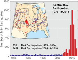 Induced seismicity in Central United States showing increase in earthquakes from 2010 to 2015.